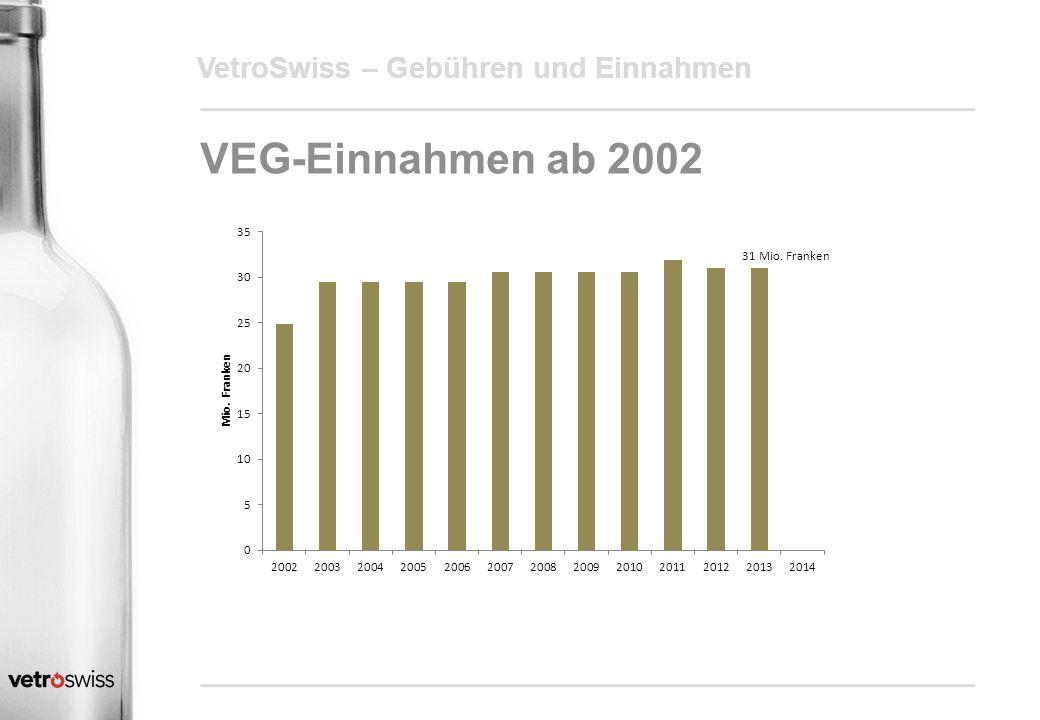 VetroSwiss – Gebühren und Einnahmen VEG-Einnahmen ab 2002