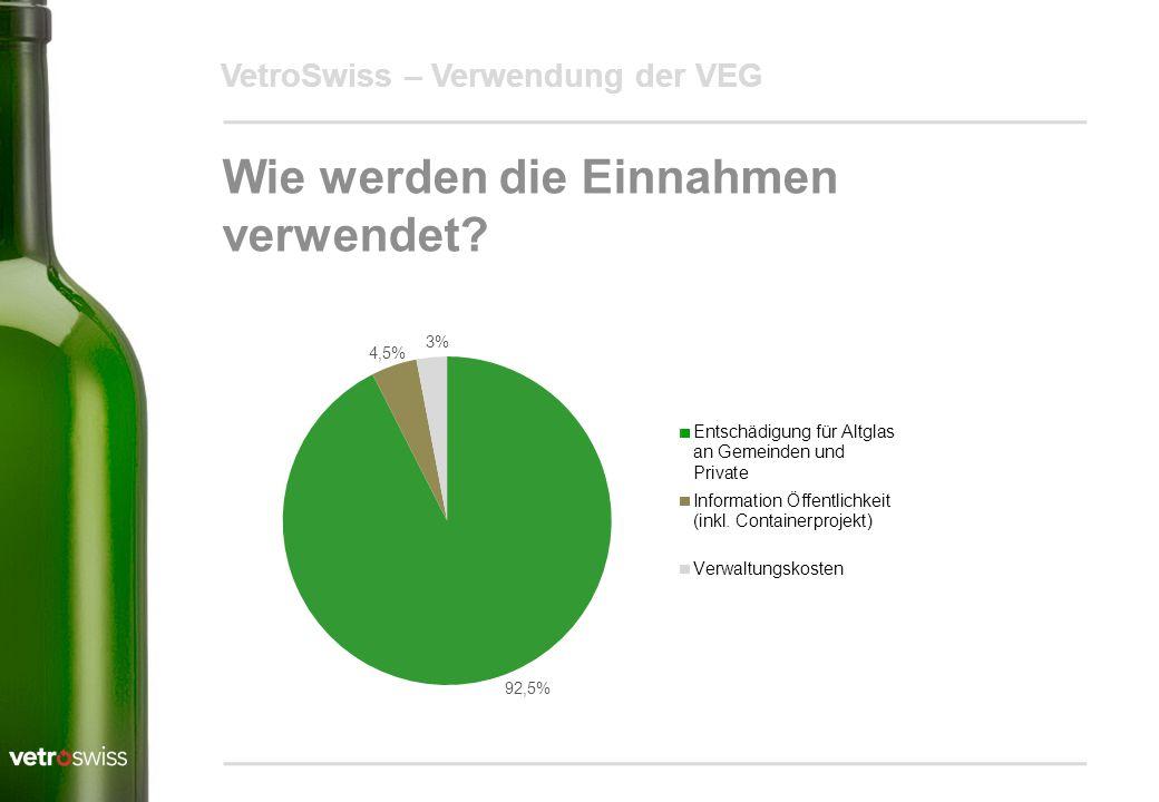 VetroSwiss – Verwendung der VEG Wie werden die Einnahmen verwendet? 92,5% 4,5% 3%