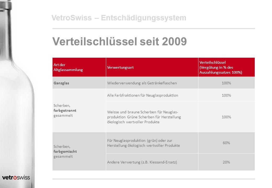 VetroSwiss – Entschädigungssystem Verteilschlüssel seit 2009 Art der Altglassammlung Verwertungsart Verteilschlüssel (Vergütung in % des Auszahlungssa