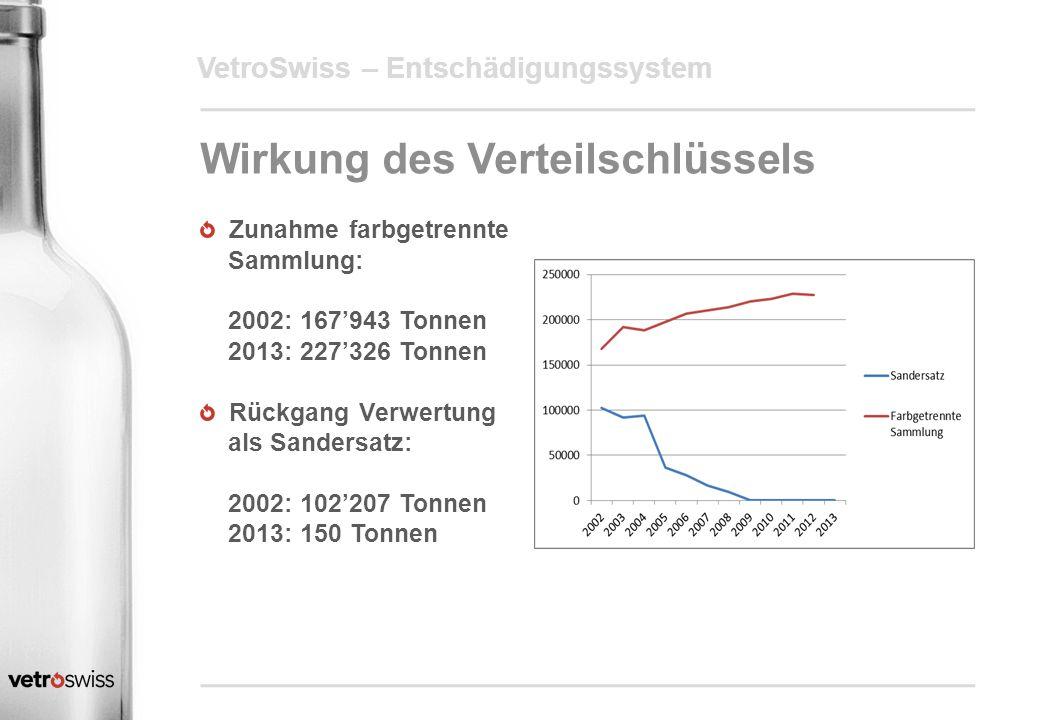 VetroSwiss – Entschädigungssystem Wirkung des Verteilschlüssels Zunahme farbgetrennte Sammlung: 2002: 167'943 Tonnen 2013: 227'326 Tonnen Rückgang Ver