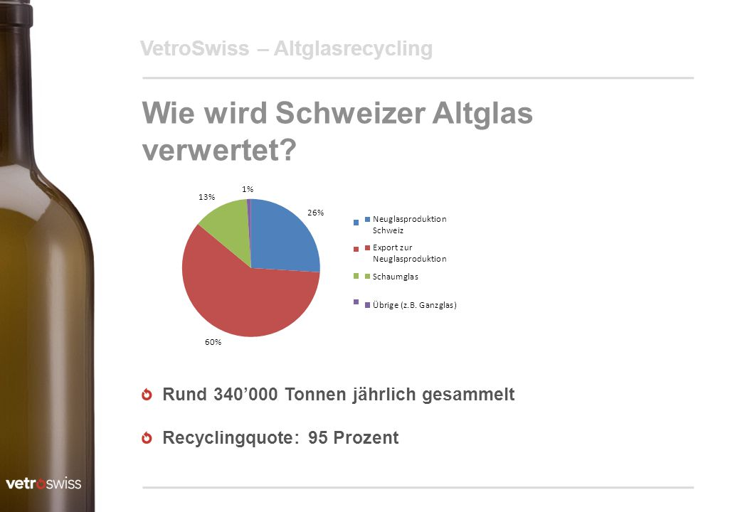 VetroSwiss – Altglasrecycling Wie wird Schweizer Altglas verwertet? Rund 340'000 Tonnen jährlich gesammelt Recyclingquote: 95 Prozent