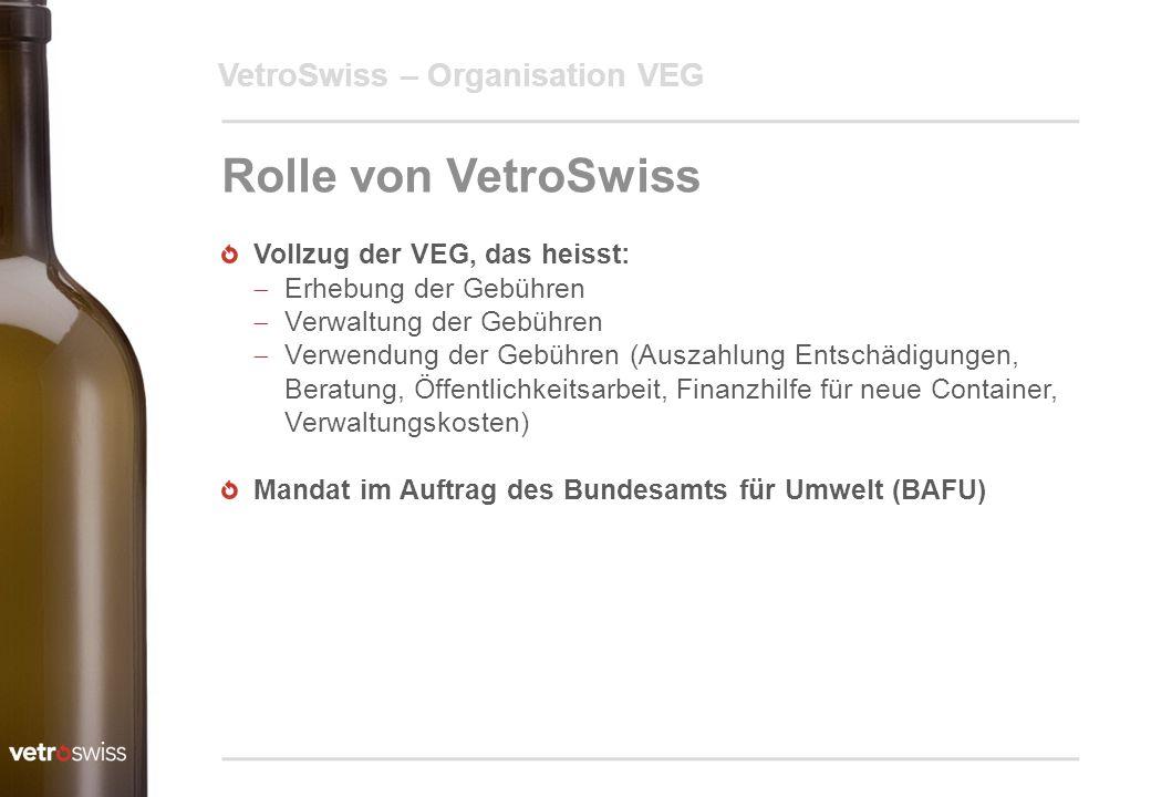 VetroSwiss – Organisation VEG Rolle von VetroSwiss Vollzug der VEG, das heisst:  Erhebung der Gebühren  Verwaltung der Gebühren  Verwendung der Geb