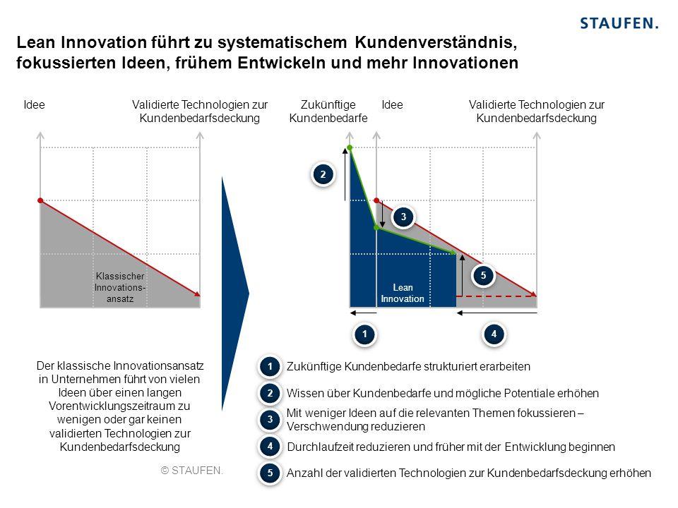 Lean Innovation Lean Innovation führt zu systematischem Kundenverständnis, fokussierten Ideen, frühem Entwickeln und mehr Innovationen Der klassische Innovationsansatz in Unternehmen führt von vielen Ideen über einen langen Vorentwicklungszeitraum zu wenigen oder gar keinen validierten Technologien zur Kundenbedarfsdeckung Validierte Technologien zur Kundenbedarfsdeckung IdeeValidierte Technologien zur Kundenbedarfsdeckung IdeeZukünftige Kundenbedarfe 5 5 5 5 Anzahl der validierten Technologien zur Kundenbedarfsdeckung erhöhen 3 3 3 3 Mit weniger Ideen auf die relevanten Themen fokussieren – Verschwendung reduzieren 4 4 4 4 Durchlaufzeit reduzieren und früher mit der Entwicklung beginnen 2 2 2 2 Wissen über Kundenbedarfe und mögliche Potentiale erhöhen 1 1 Zukünftige Kundenbedarfe strukturiert erarbeiten 1 1 Klassischer Innovations- ansatz © STAUFEN.