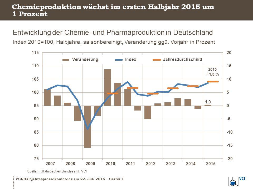 Chemieproduktion wächst im ersten Halbjahr 2015 um 1 Prozent Entwicklung der Chemie- und Pharmaproduktion in Deutschland Index 2010=100, Halbjahre, sa