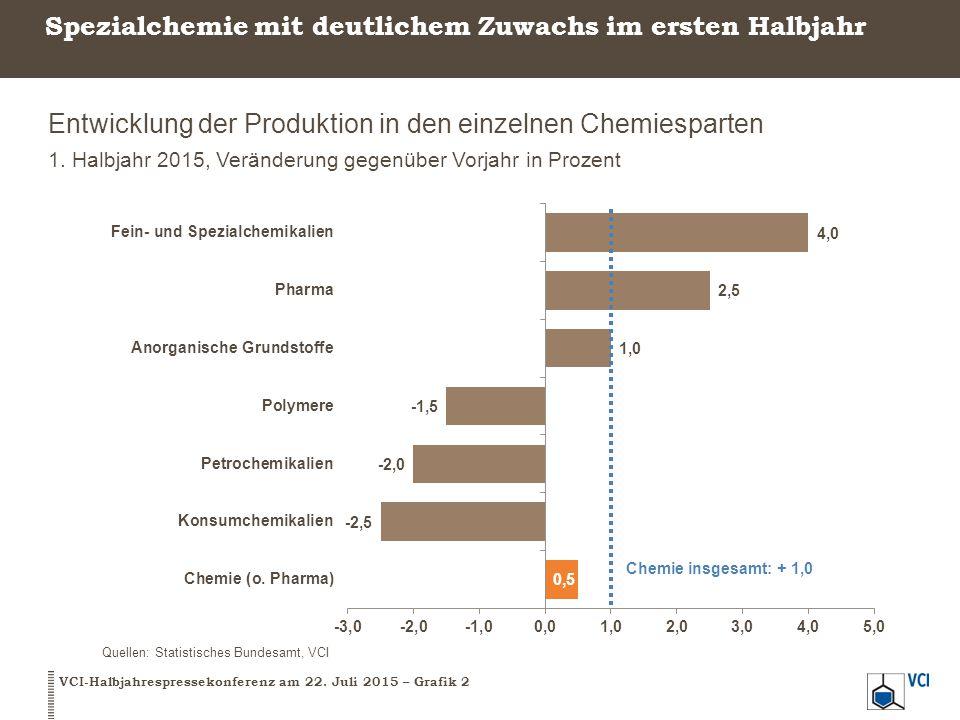 Spezialchemie mit deutlichem Zuwachs im ersten Halbjahr Entwicklung der Produktion in den einzelnen Chemiesparten 1. Halbjahr 2015, Veränderung gegenü
