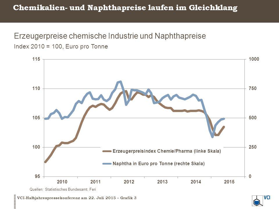 Chemikalien- und Naphthapreise laufen im Gleichklang Erzeugerpreise chemische Industrie und Naphthapreise Index 2010 = 100, Euro pro Tonne VCI-Halbjah