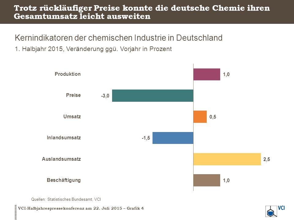 Trotz rückläufiger Preise konnte die deutsche Chemie ihren Gesamtumsatz leicht ausweiten Kernindikatoren der chemischen Industrie in Deutschland 1. Ha