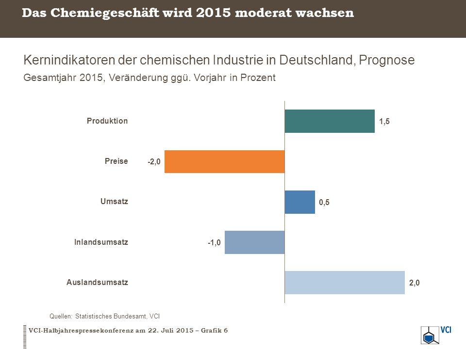 Das Chemiegeschäft wird 2015 moderat wachsen Kernindikatoren der chemischen Industrie in Deutschland, Prognose Gesamtjahr 2015, Veränderung ggü. Vorja