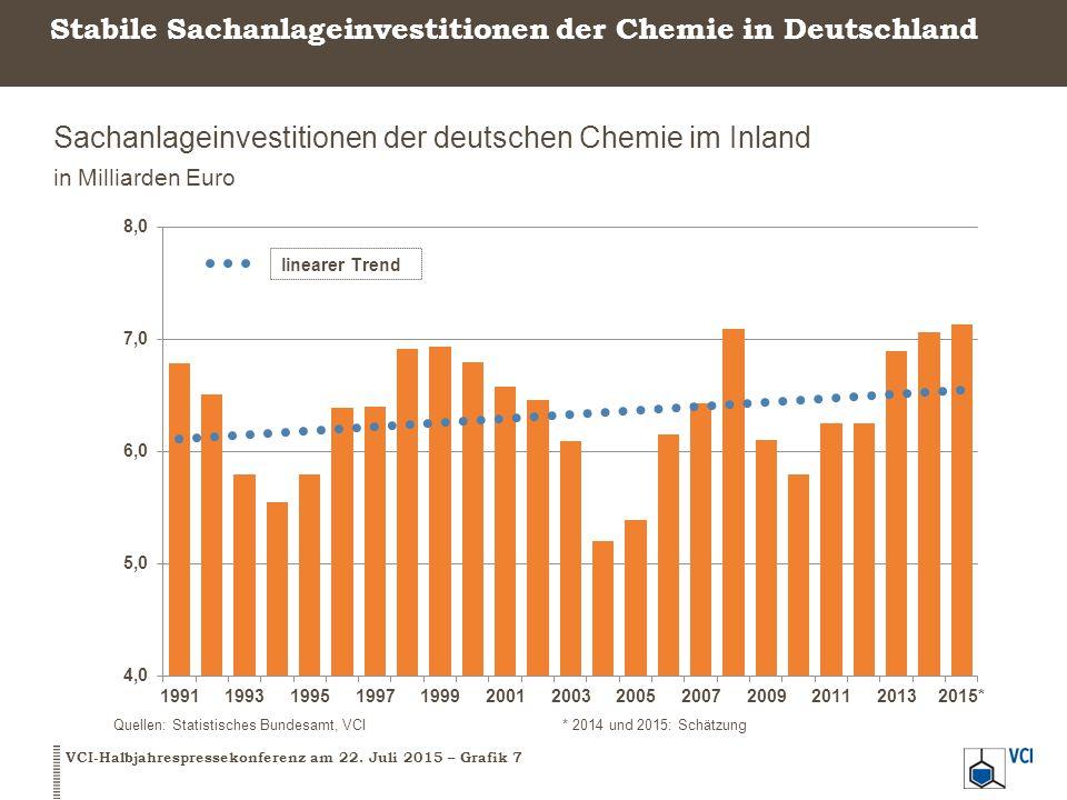 Stabile Sachanlageinvestitionen der Chemie in Deutschland Sachanlageinvestitionen der deutschen Chemie im Inland in Milliarden Euro VCI-Halbjahrespres
