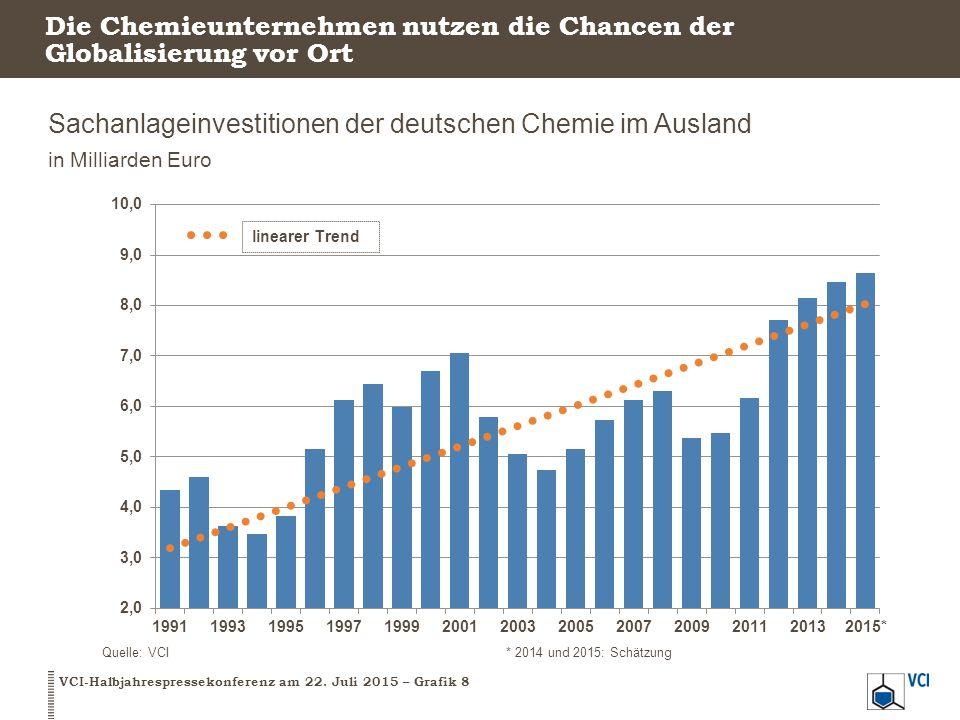 Die Chemieunternehmen nutzen die Chancen der Globalisierung vor Ort Sachanlageinvestitionen der deutschen Chemie im Ausland in Milliarden Euro VCI-Hal