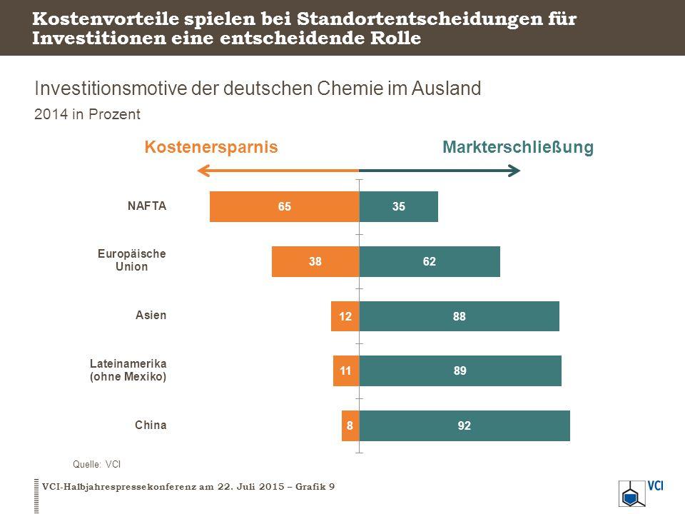 Kostenvorteile spielen bei Standortentscheidungen für Investitionen eine entscheidende Rolle Investitionsmotive der deutschen Chemie im Ausland 2014 i
