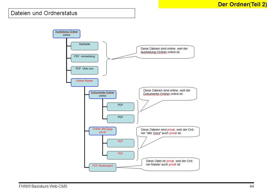 FHNW Basiskurs Web-CMS Der Ordner(Teil 2) Dateien und Ordnerstatus 44
