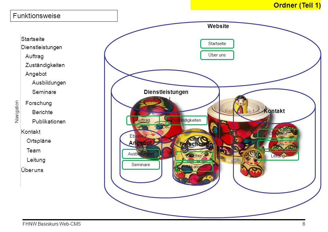 FHNW Basiskurs Web-CMS Der Ordner (Teil 2) Startseite 39 Im Menü «Anzeigen / Darstellung»: klicken auf «Artikel als Startseite verwenden» und hier eine Startseite auswählen Im Ordnerinhalt wird die Startseite in Fettschrift angezeigt