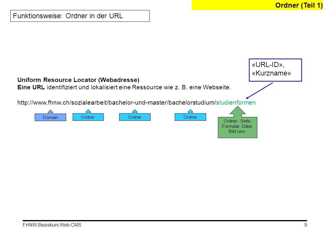 FHNW Basiskurs Web-CMS Funktionsweise: Ordner in der URL Uniform Resource Locator (Webadresse) Eine URL identifiziert und lokalisiert eine Ressource w