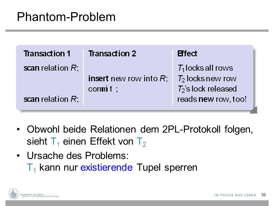 Phantom-Problem Obwohl beide Relationen dem 2PL-Protokoll folgen, sieht T 1 einen Effekt von T 2 Ursache des Problems: T 1 kann nur existierende Tupel sperren 39