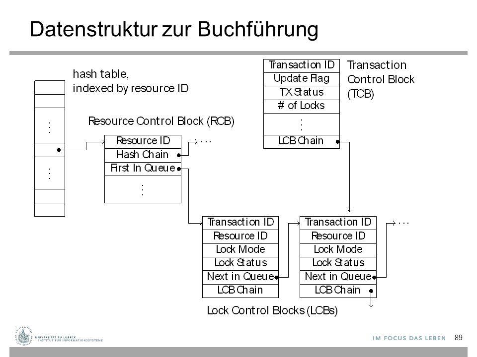 Datenstruktur zur Buchführung 89