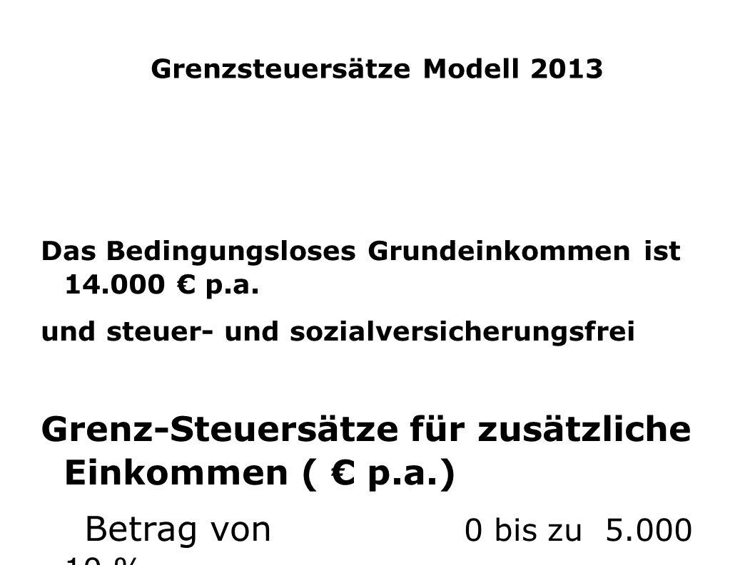 Grenzsteuersätze Modell 2013 Das Bedingungsloses Grundeinkommen ist 14.000 € p.a. und steuer- und sozialversicherungsfrei Grenz-Steuersätze für zusätz