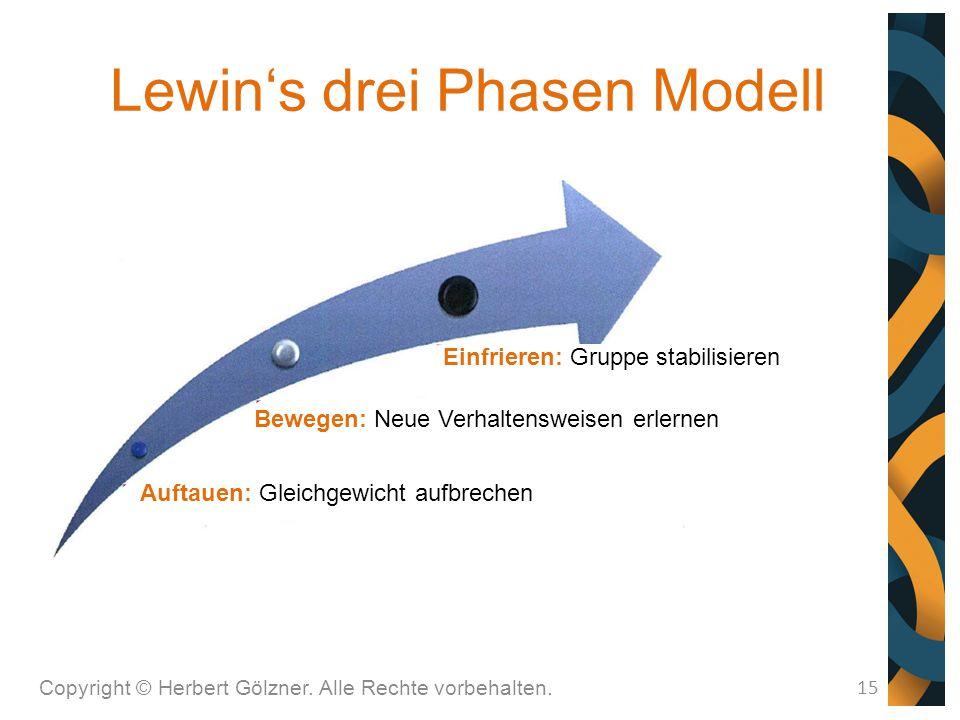 Lewin's drei Phasen Modell Copyright © Herbert Gölzner. Alle Rechte vorbehalten. 15 Einfrieren: Gruppe stabilisieren Auftauen: Gleichgewicht aufbreche