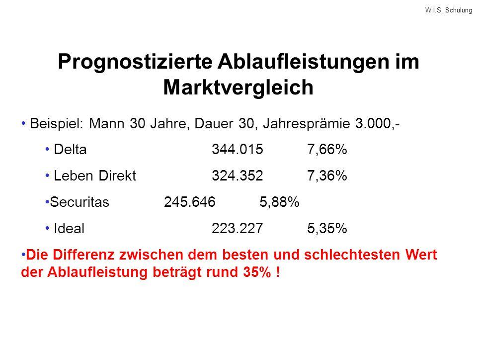 W.I.S. Schulung Prognostizierte Ablaufleistungen im Marktvergleich Beispiel: Mann 30 Jahre, Dauer 30, Jahresprämie 3.000,- Delta344.0157,66% Leben Dir