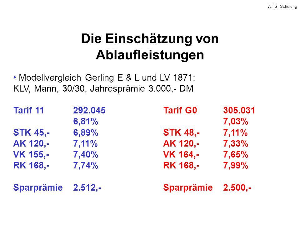 W.I.S. Schulung Die Einschätzung von Ablaufleistungen Modellvergleich Gerling E & L und LV 1871: KLV, Mann, 30/30, Jahresprämie 3.000,- DM Tarif 11292