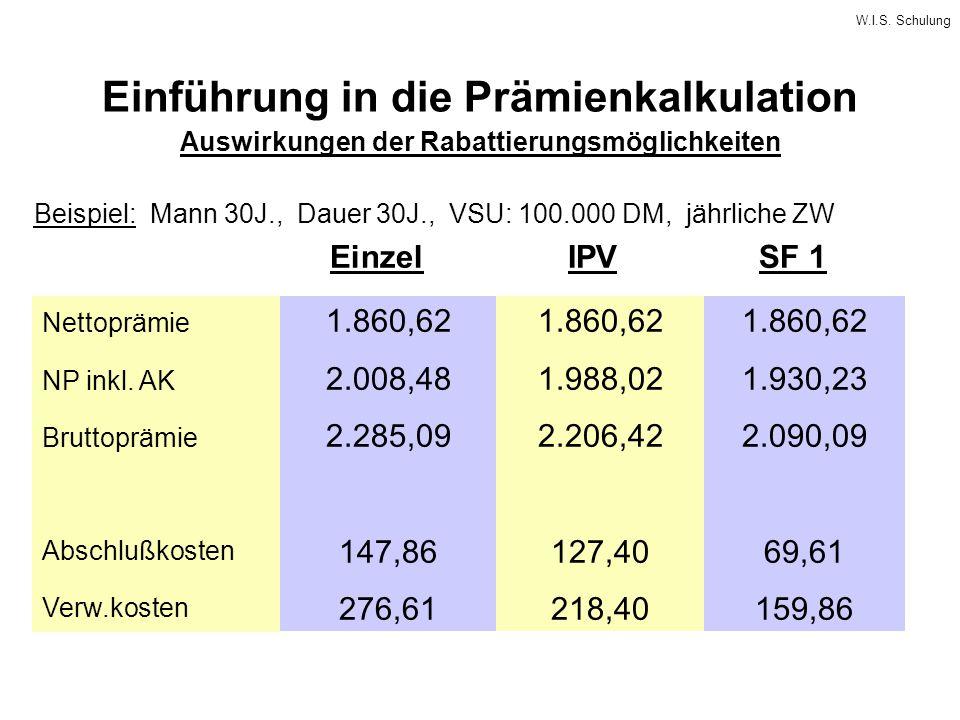 W.I.S. Schulung Einführung in die Prämienkalkulation Beispiel: Mann 30J., Dauer 30J., VSU: 100.000 DM, jährliche ZW EinzelIPVSF 1 Nettoprämie NP inkl.