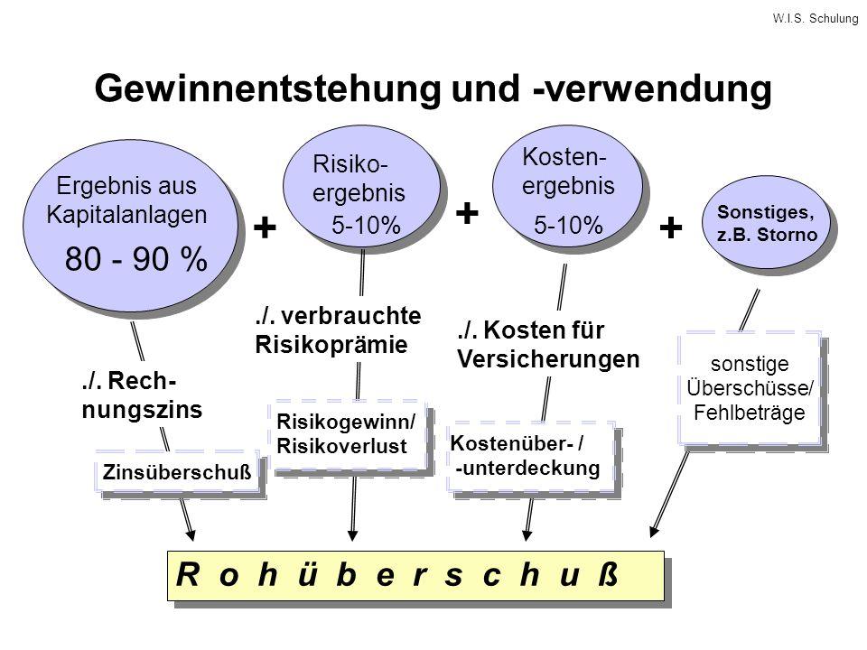 W.I.S. Schulung Gewinnentstehung und -verwendung + + + Ergebnis aus Kapitalanlagen Risiko- ergebnis Kosten- ergebnis Sonstiges, z.B. Storno R o h ü b