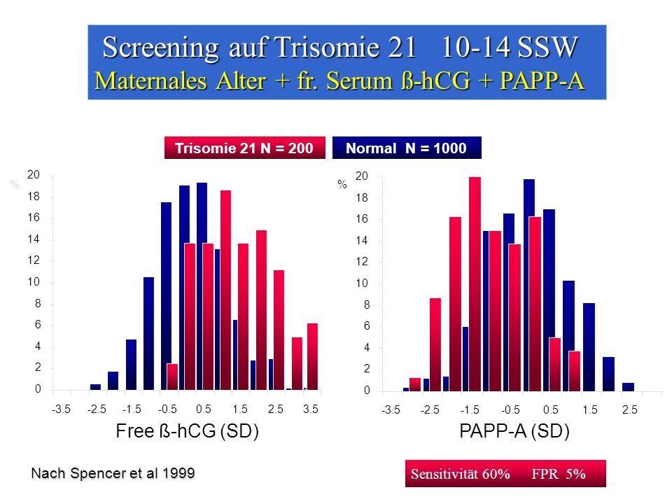 % 0 2 4 6 8 10 12 14 16 18 20 -3.5-2.5-1.5-0.50.51.52.53.5 Free ß-hCG (SD) 20 0 2 4 6 8 10 12 14 16 18 -3.5-2.5-1.5-0.50.51.52.5 PAPP-A (SD) % Sensitivität 60% FPR 5% Trisomie 21 N = 200Normal N = 1000 Nach Spencer et al 1999 Screening auf Trisomie 21 10-14 SSW Maternales Alter + fr.