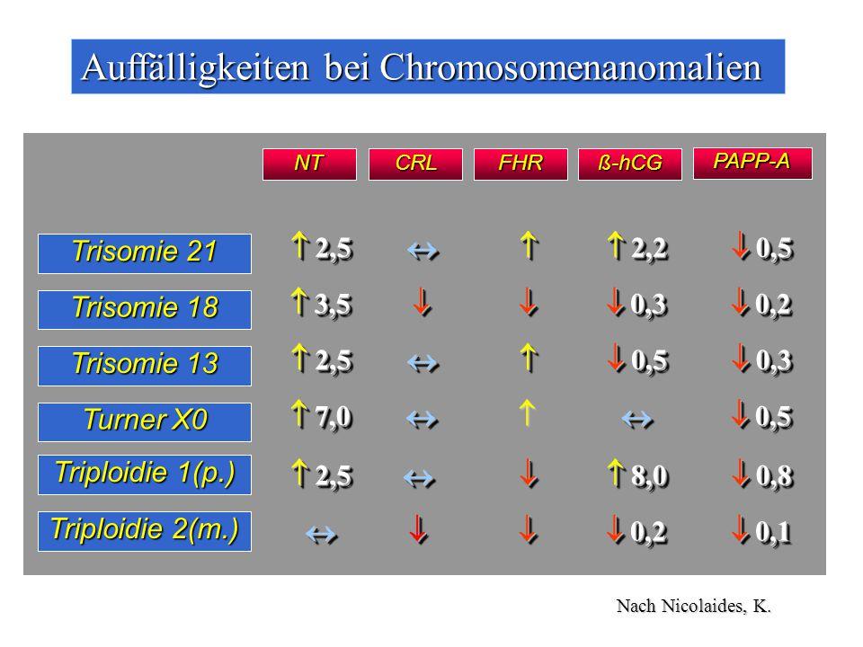 Trisomie 21 Trisomie 18 Trisomie 13 Turner X0 Triploidie 1(p.) Triploidie 2(m.)  2,5   2,2  0,5  3,5   0,3  0,2  2,5   0,5  0,3  7,0   0,5  2,5   8,0  0,8   0,2  0,1 PAPP-A CRLFHRß-hCGNT Nach Nicolaides, K.