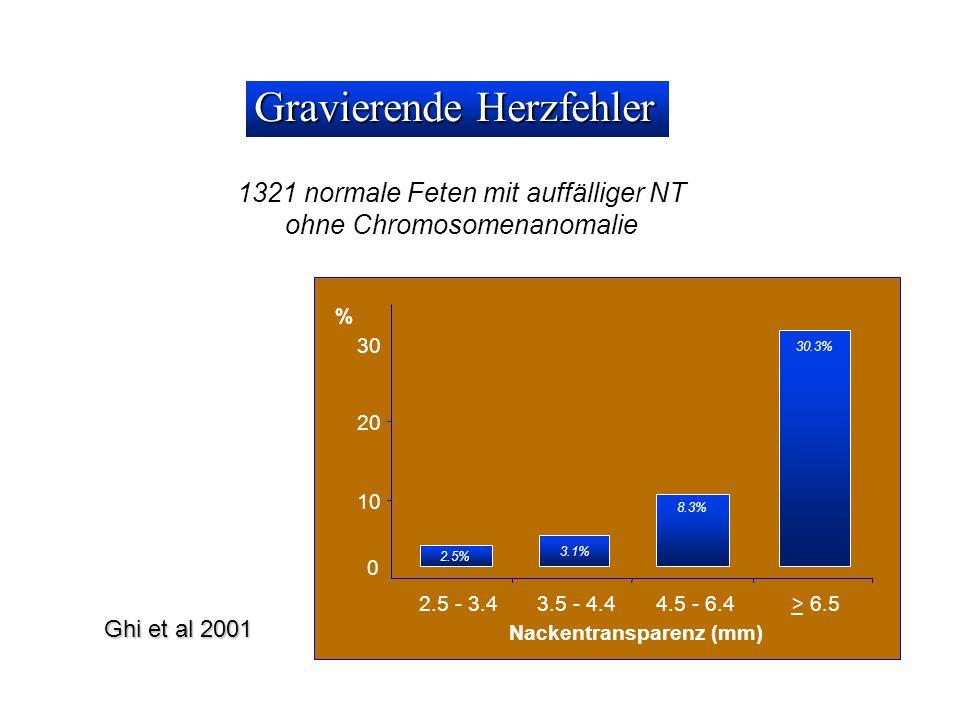 Ghi et al 2001 Gravierende Herzfehler 1321 normale Feten mit auffälliger NT ohne Chromosomenanomalie 10 20 30 2.5 - 3.43.5 - 4.44.5 - 6.4> 6.5 Nackentransparenz (mm) % 0 2.5% 3.1% 8.3% 30.3%