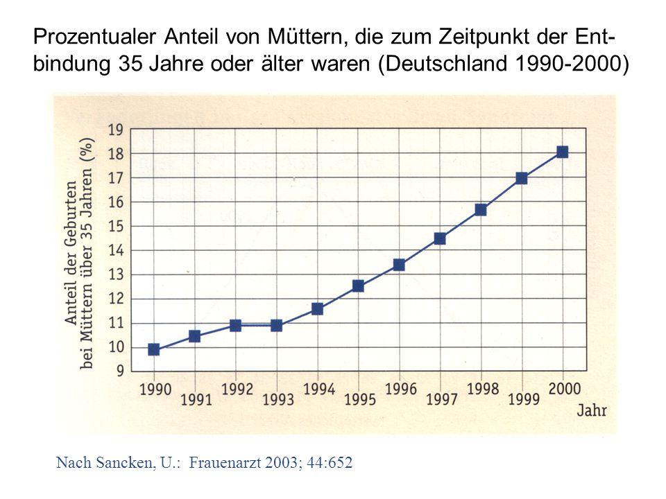 Nach Sancken, U.: Frauenarzt 2003; 44:652 Prozentualer Anteil von Müttern, die zum Zeitpunkt der Ent- bindung 35 Jahre oder älter waren (Deutschland 1990-2000)