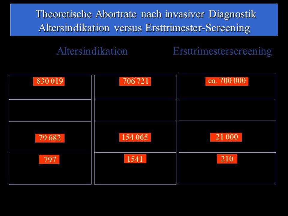 797 punktionsabhängige Aborte** Theoretisch* 79 682 invasive Eingriffe Anteil der Mütter ≥ 35 Jahre: 9,6 % 830 019 Lebendgeborene 1541 punktionsabhängige Aborte** Theoretisch* 154 065 invasive Eingriffe Anteil der Mütter ≥ 35 Jahre: 21,8 % 706 721 Lebendgeborene 210 punktionsabhängige Aborte** Theoretisch* 21 000 invasive Eingriffe Auffällige Risikokalkulation: ca.