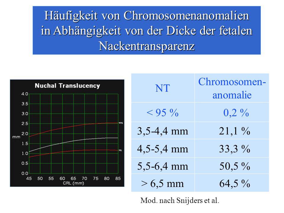 Häufigkeit von Chromosomenanomalien in Abhängigkeit von der Dicke der fetalen Nackentransparenz NT Chromosomen- anomalie < 95 %0,2 % 3,5-4,4 mm21,1 % 4,5-5,4 mm33,3 % 5,5-6,4 mm 50,5 % > 6,5 mm 64,5 % Mod.