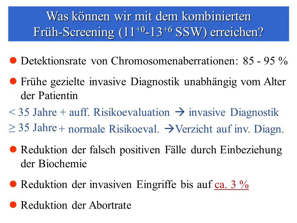Detektionsrate von Chromosomenaberrationen: 85 - 95 % Frühe gezielte invasive Diagnostik unabhängig vom Alter der Patientin < 35 Jahre + auff.