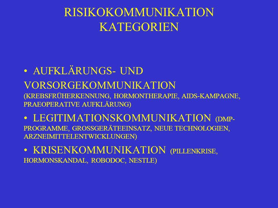 RISIKOKOMMUNIKATION KATEGORIEN AUFKLÄRUNGS- UND VORSORGEKOMMUNIKATION (KREBSFRÜHERKENNUNG, HORMONTHERAPIE, AIDS-KAMPAGNE, PRAEOPERATIVE AUFKLÄRUNG) LE