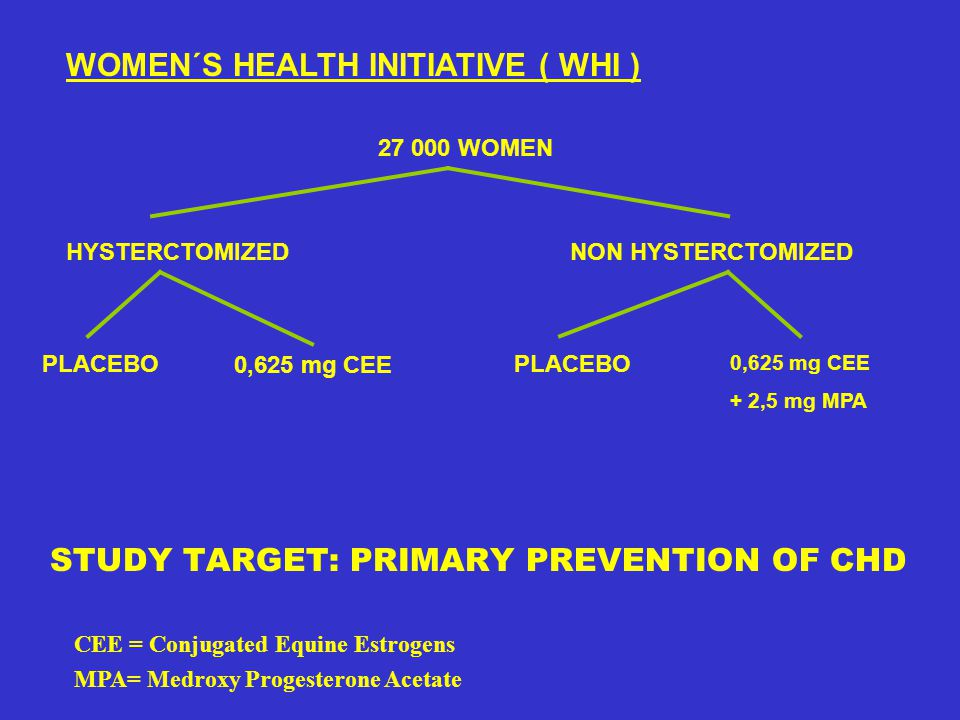 STUDY TARGET: PRIMARY PREVENTION OF CHD WOMEN´S HEALTH INITIATIVE ( WHI ) 27 000 WOMEN NON HYSTERCTOMIZEDHYSTERCTOMIZED PLACEBO 0,625 mg CEE + 2,5 mg MPA 0,625 mg CEE CEE = Conjugated Equine Estrogens MPA= Medroxy Progesterone Acetate