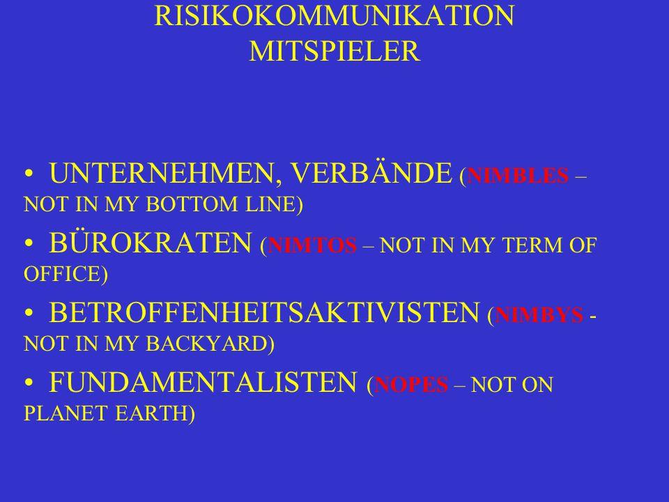 RISIKOKOMMUNIKATION MITSPIELER UNTERNEHMEN, VERBÄNDE (NIMBLES – NOT IN MY BOTTOM LINE) BÜROKRATEN (NIMTOS – NOT IN MY TERM OF OFFICE) BETROFFENHEITSAK