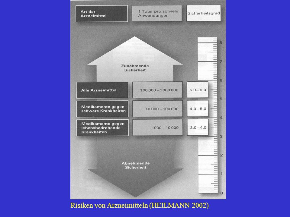 Risiken von Arzneimitteln (HEILMANN 2002)