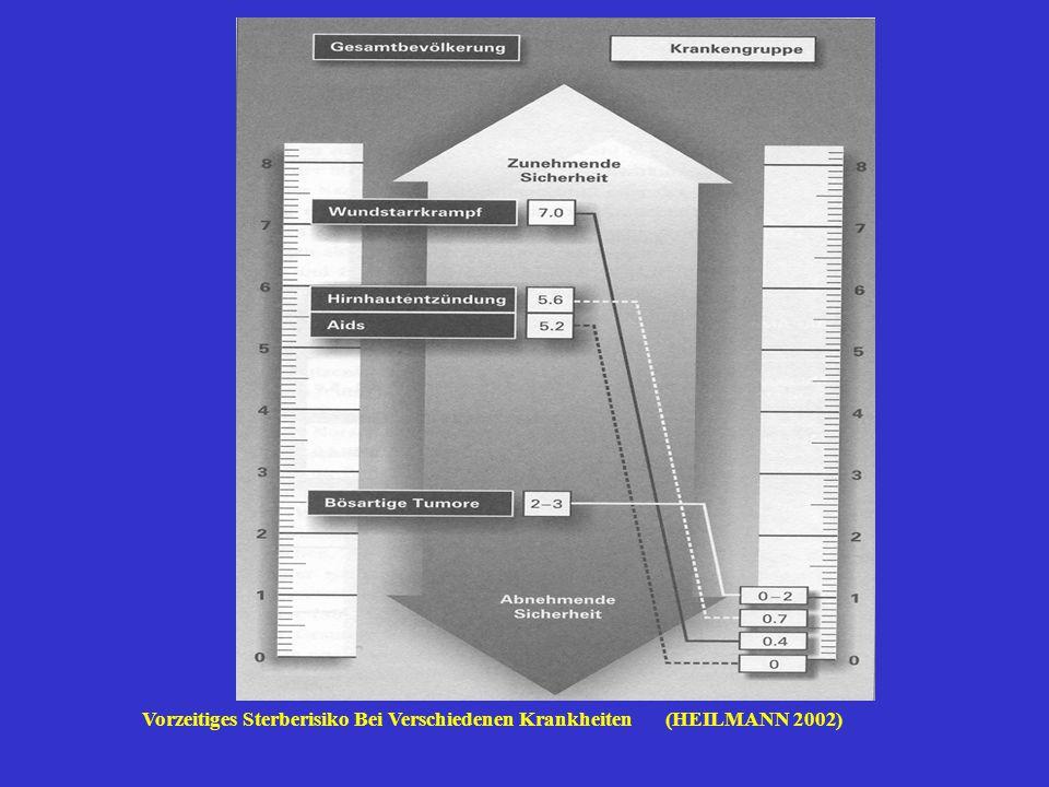 Vorzeitiges Sterberisiko Bei Verschiedenen Krankheiten (HEILMANN 2002)