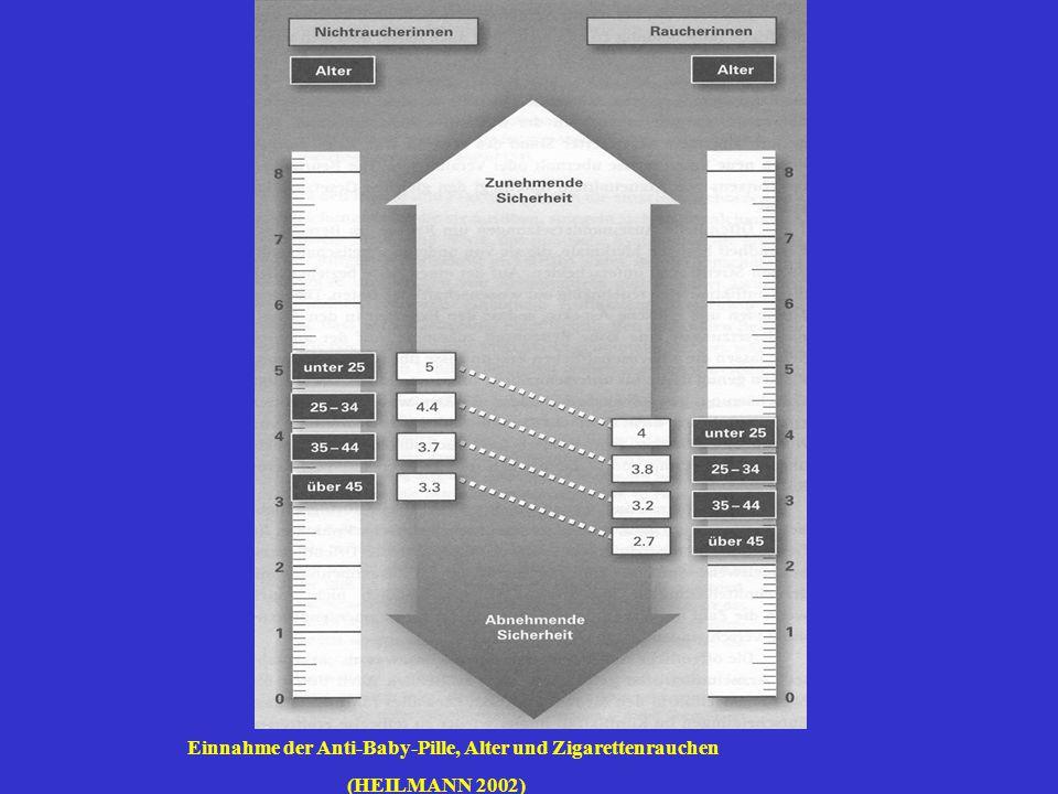 Einnahme der Anti-Baby-Pille, Alter und Zigarettenrauchen (HEILMANN 2002)