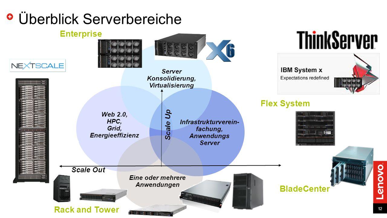 12 Überblick Serverbereiche 12 Scale Out Scale Up BladeCenter Infrastrukturverein- fachung, Anwendungs Server Server Konsolidierung, Virtualisierung Enterprise Web 2.0, HPC, Grid, Energieeffizienz Eine oder mehrere Anwendungen Rack and Tower Flex System Next Generation Dense