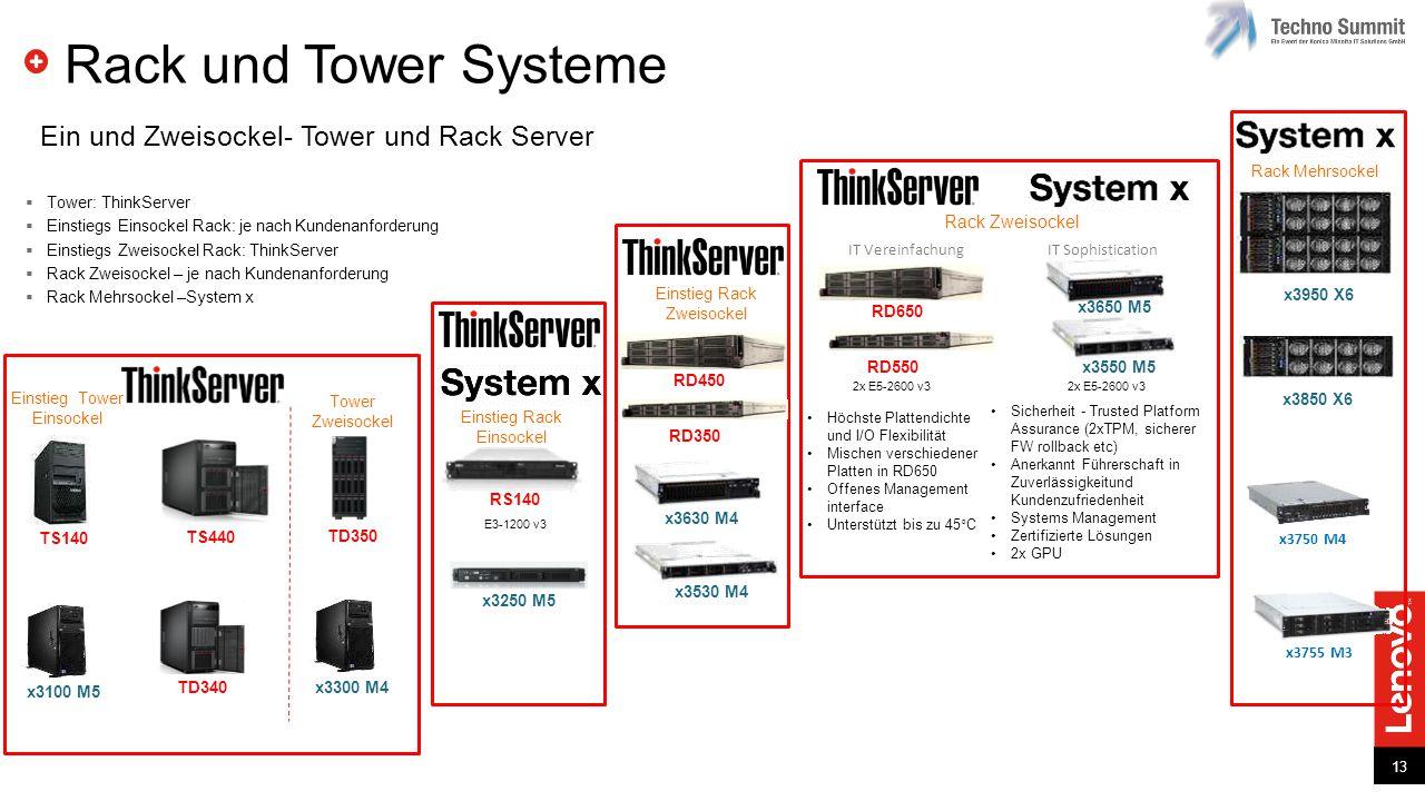 13 Rack und Tower Systeme x3650 M5 x3550 M5 RD650 x3630 M4 x3530 M4 2x E5-2400 v2 TD350 2x E5 2600 v3 TS440 1x E3-1200 v3 TS140 1x E3-1200 v3 x3300 M4 2x E5 2400v2 x3100 M5 1x E3-1200v3 x3250 M5 E3-1200 v3 Core i3 2100 RS140 E3-1200 v3 TD340 1x E3-1200 v3 RD550 x3950 X6 E7 >8 Socket x3850 X6 E7 >4 Socket X6: Fast, Agile Resilient x3750 M4 E5 >4 Socket General Business x3755 M3 AMD >4 Socket HPC Einstieg Rack Einsockel Einstieg Rack Zweisockel Einstieg Tower Einsockel Tower Zweisockel Rack Mehrsockel Rack Zweisockel Ein und Zweisockel- Tower und Rack Server Höchste Plattendichte und I/O Flexibilität Mischen verschiedener Platten in RD650 Offenes Management interface Unterstützt bis zu 45°C Sicherheit - Trusted Platform Assurance (2xTPM, sicherer FW rollback etc) Anerkannt Führerschaft in Zuverlässigkeitund Kundenzufriedenheit Systems Management Zertifizierte Lösungen 2x GPU IT Vereinfachung IT Sophistication 2x E5-2600 v3  Tower: ThinkServer  Einstiegs Einsockel Rack: je nach Kundenanforderung  Einstiegs Zweisockel Rack: ThinkServer  Rack Zweisockel – je nach Kundenanforderung  Rack Mehrsockel –System x RD450 RD350