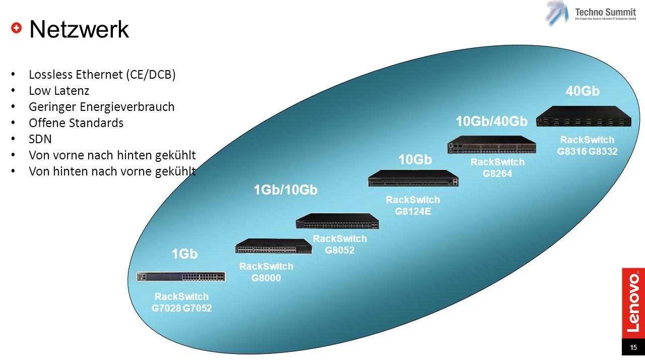 15 Netzwerk RackSwitch G8264 RackSwitch G8316 G8332 RackSwitch G8124E RackSwitch G8052 RackSwitch G8000 1Gb/10Gb 10Gb 10Gb/40Gb 40Gb 1Gb RackSwitch G7028 G7052 Lossless Ethernet (CE/DCB) Low Latenz Geringer Energieverbrauch Offene Standards SDN Von vorne nach hinten gekühlt Von hinten nach vorne gekühlt