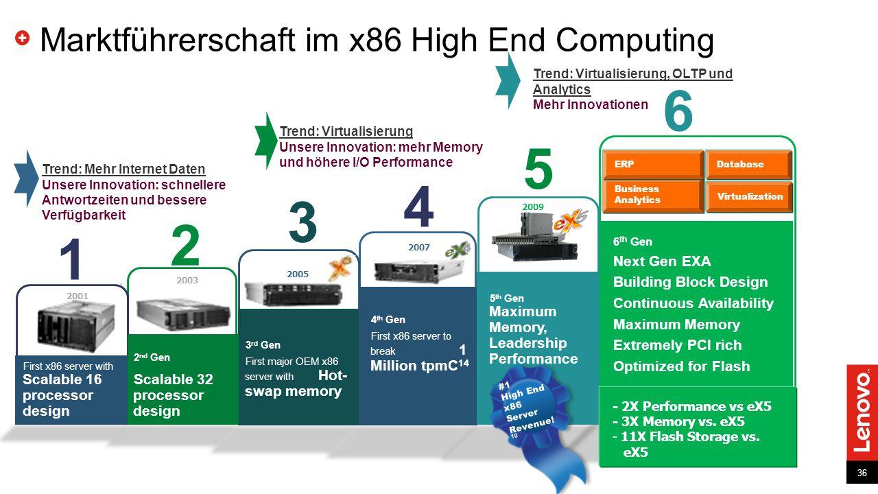 36 Marktführerschaft im x86 High End Computing Trend: Mehr Internet Daten Unsere Innovation: schnellere Antwortzeiten und bessere Verfügbarkeit Trend: