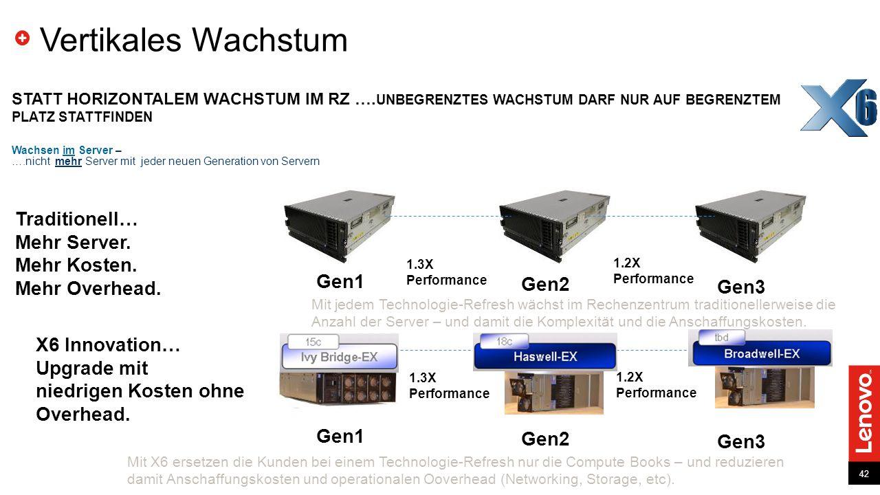 42 Wachsen im Server – ….nicht mehr Server mit jeder neuen Generation von Servern Vertikales Wachstum Traditionell… Mehr Server. Mehr Kosten. Mehr Ove