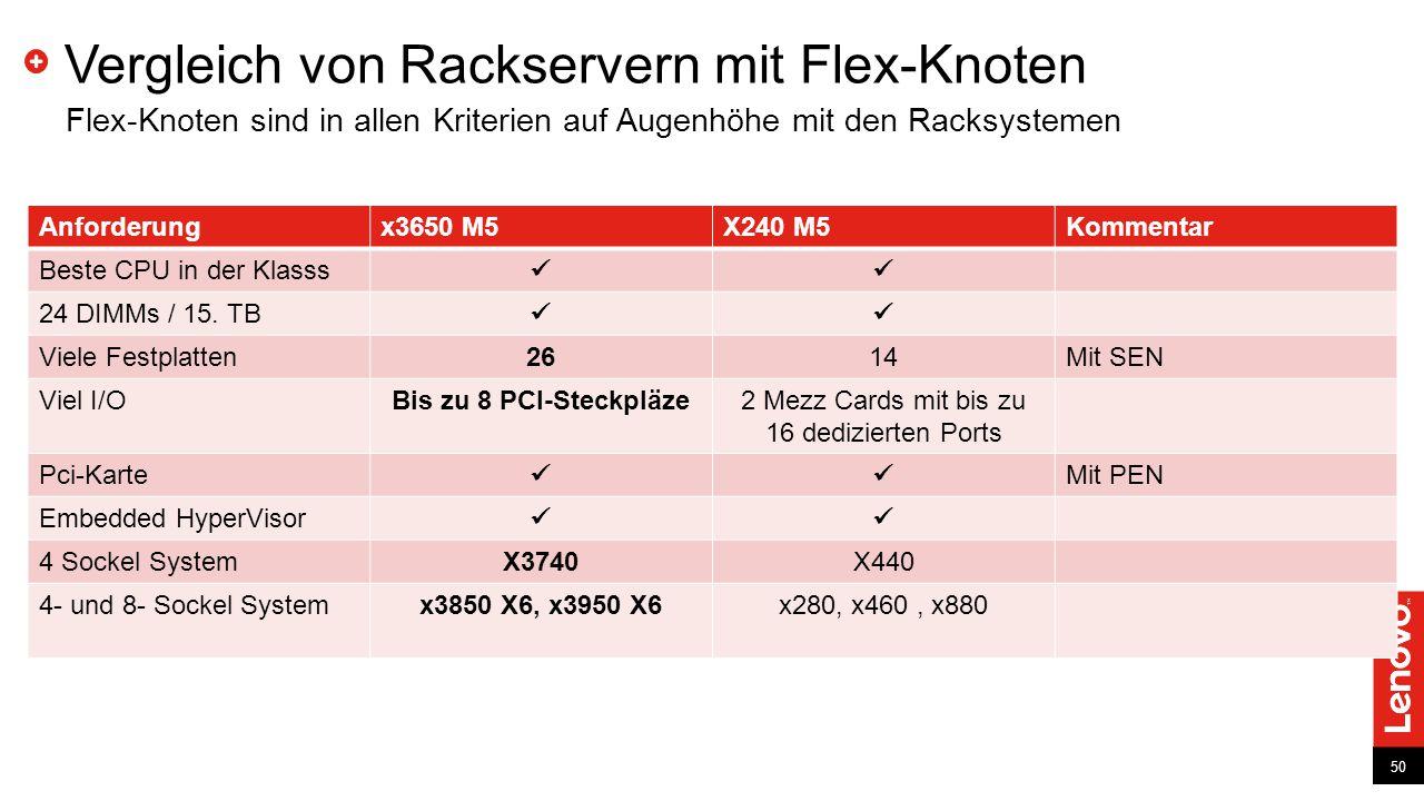 50 Anforderungx3650 M5X240 M5Kommentar Beste CPU in der Klasss 24 DIMMs / 15. TB Viele Festplatten2614Mit SEN Viel I/OBis zu 8 PCI-Steckpläze2 Mezz Ca