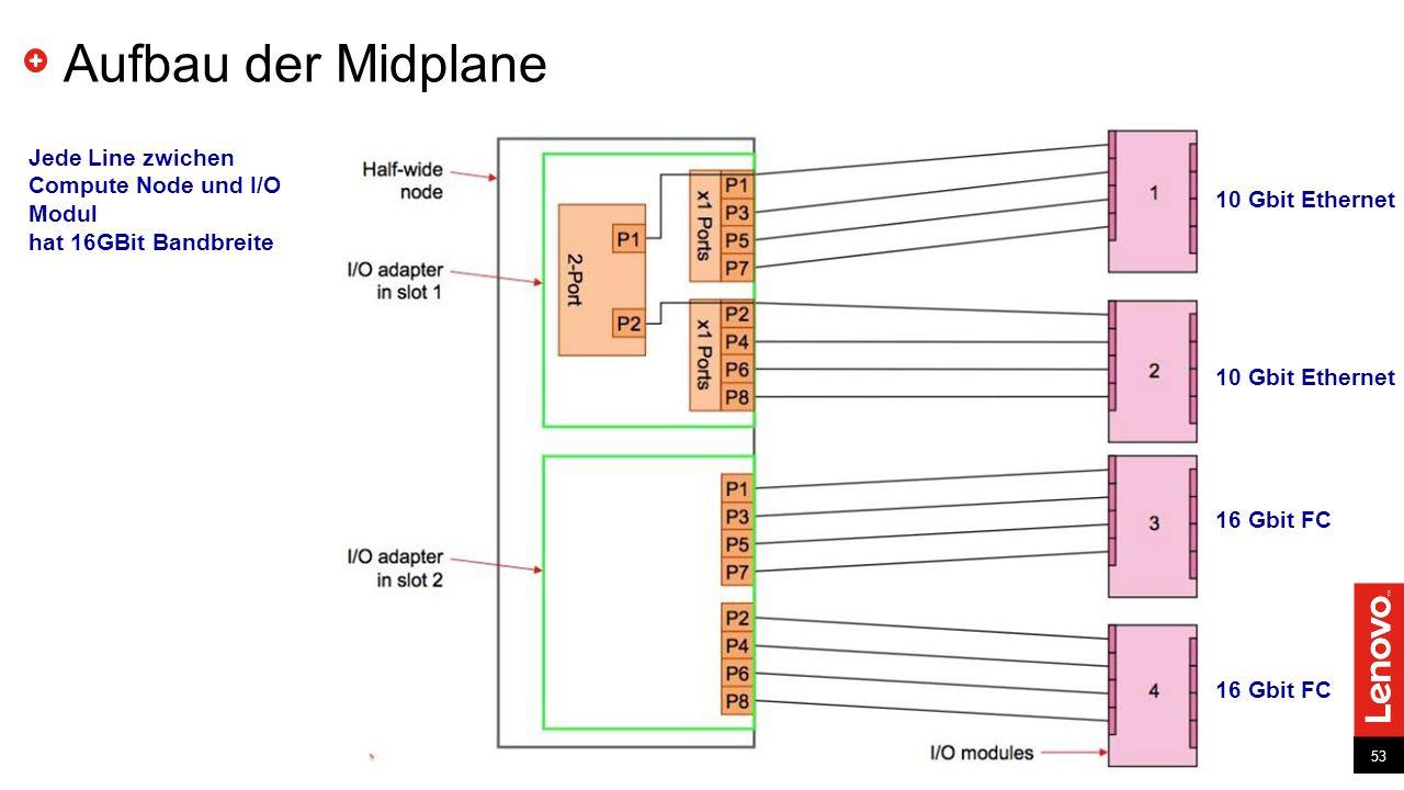 53 Aufbau der Midplane 53 Jede Line zwichen Compute Node und I/O Modul hat 16GBit Bandbreite 10 Gbit Ethernet 16 Gbit FC