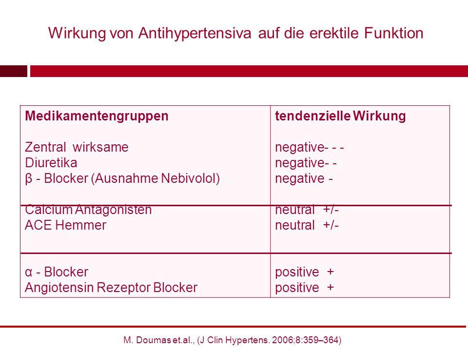 Medikamentengruppen Zentral wirksame Diuretika β - Blocker (Ausnahme Nebivolol) Calcium Antagonisten ACE Hemmer α - Blocker Angiotensin Rezeptor Block