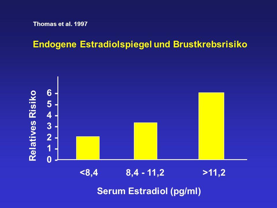 Estrogenspiegel und Mammakarzinomrisiko Es ist schwer vorstellbar, daß bei postmeno- pausalen Frauen eine Zunahme des Estradiol- spiegels von z.B.