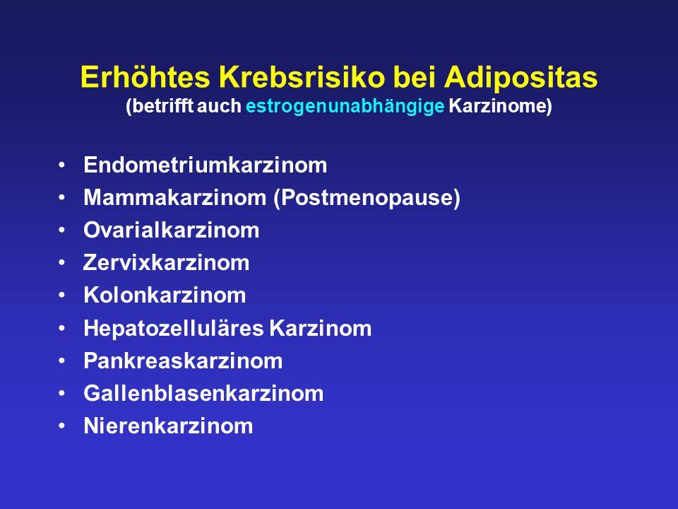 Übergewicht und Estrogenmangel Hohes Risiko für die Entwicklung des metabolischen Syndroms 1.