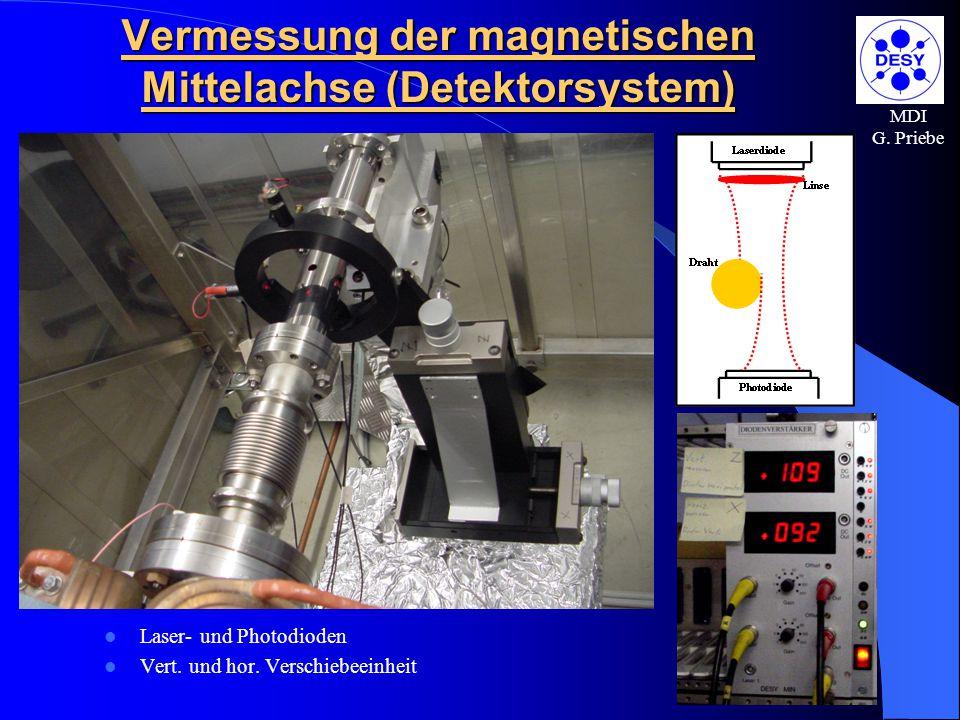 MDI G. Priebe Vermessung der magnetischen Mittelachse (Detektorsystem) Laser- und Photodioden Vert. und hor. Verschiebeeinheit